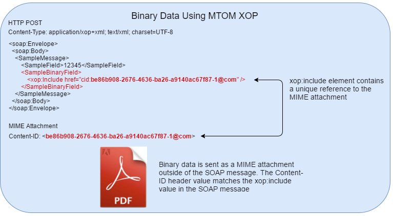 Sending Binary Data over SOAP With MTOM