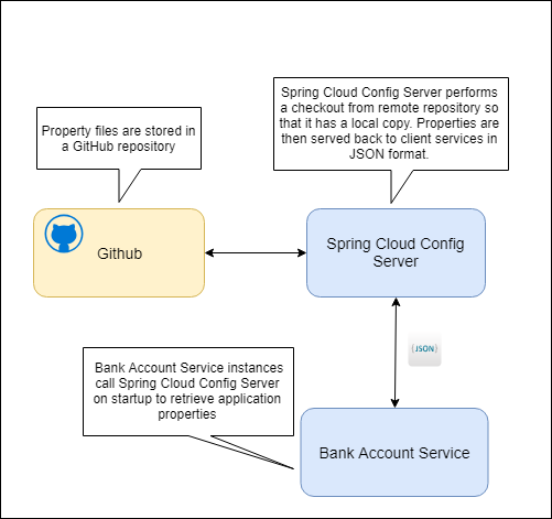 Configuring Micro Services - Spring Cloud Config Server